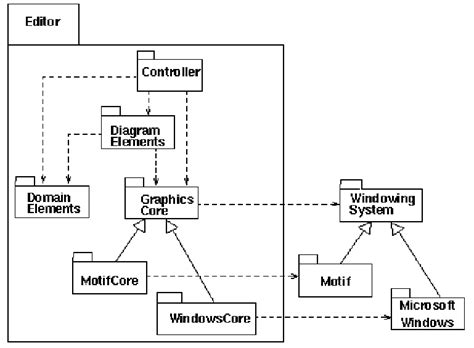 diagramme d activité uml 2 cours uml diagrammes uml classe objet etat
