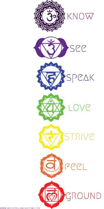 best 25 chakra tattoo ideas on pinterest chakra symbols