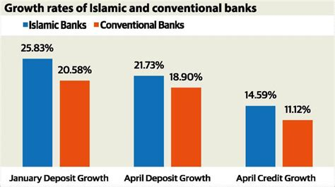 Mba Islamic Banking And Finance Malaysia by Malaysia Towards International Islamic Finance Hub Pptx On