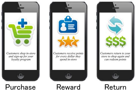 mobile loyalty programs customer loyalty programs