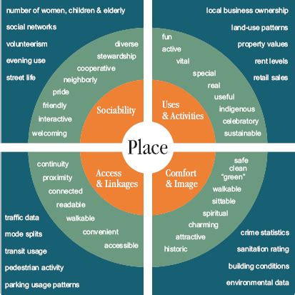 The Place Project What Is Placemaking Yurbanism