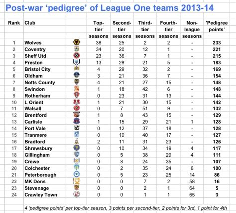 premier league table 2013 14 pedigree managers analytics and why 2013 14