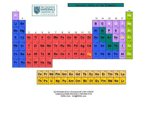 Table Of Elements Nhml Periodic Table Of Elements Nhml
