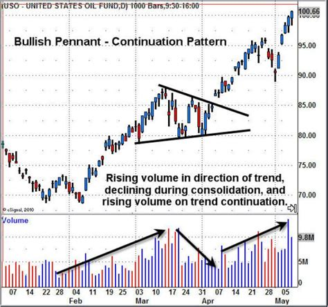 reversal patterns in trading 17 best images about trading candlestick patterns on