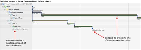 workflow timeline troubleshoot workflows