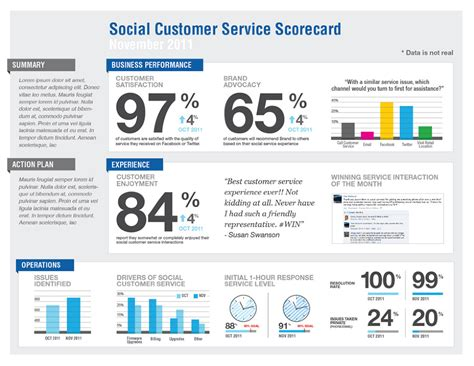 kpi template for customer service social listening scorecard royal scourge portfolio