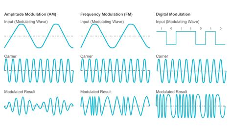 fm pattern works how does modulation work tait radio academy
