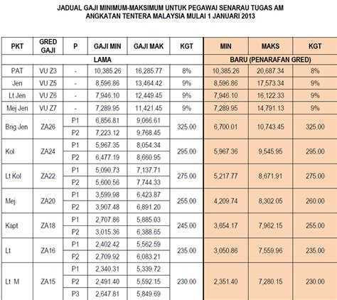 jadual gaji baru ssm 2014 gaji baru kakitangan awam tangga gaji baru 2015 gred jadual gaji guru 2014 caroldoey
