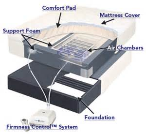 How Much Do Sleep Number Bed Cost What Are The Benefits Of A Sleep Number Bed Sleep