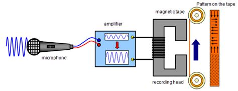 electromagnetic induction in recording technology schoolphysics welcome