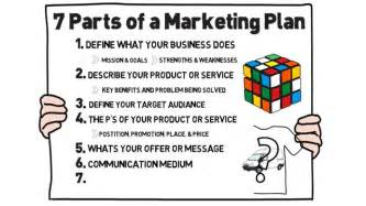 How To Create A Marketing Plan Template by Guide To Creating A Marketing Plan For Your Small