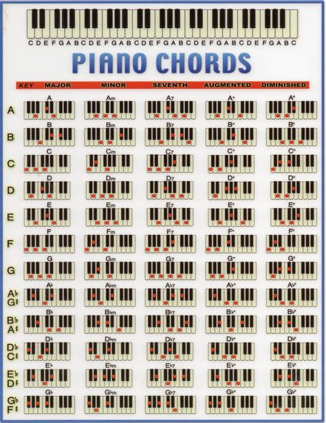 printable piano chord chart beginners piano chord chart music theory pinterest
