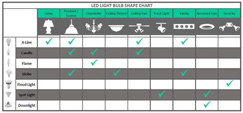 Led Light Bulb Color Chart 8 Led Bulbs Ecosmart Br30 10 5 W 65 Watt Replacement Soft White Dimmable Ebay