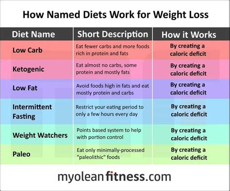Ways To Tell If Your Diet Is Working by 17 Diet And Nutrition Memes To With Your Fact