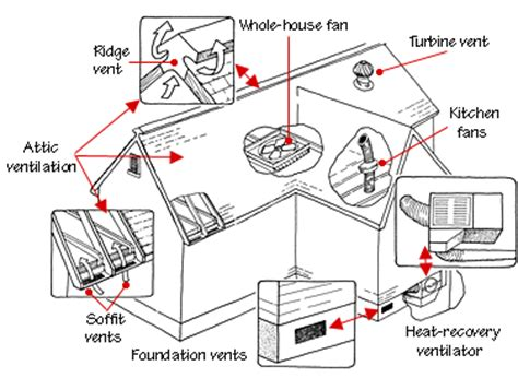 Distance The Floor Should Return Wall Grille Be Located - attic fans ventilation tips