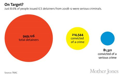 What Percentage Of Us Citizens A Criminal Record Cold Us Citizens Getting In Immigration Dragnet Jones