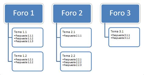 foro gratis charlemos foro curso gratis de internet aulaclic 7 foros y grupos de