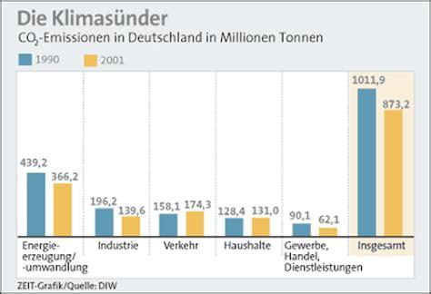 Wieviel Gas Verbraucht Ein 2 Personen Haushalt 4144 by Benzinpreise Elfertreff Das 911 Porsche Forum