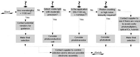 photodiode vs photoresistor choosing the detector for your uniquie light sensing application