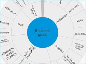 business goals and objectives template goalscape templates