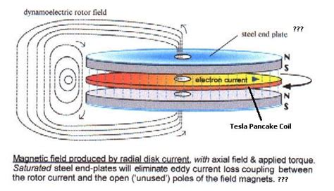 Tesla Coil Magnetic Field Bruce S Discovery Tesla S Missing Link For His Unipolar