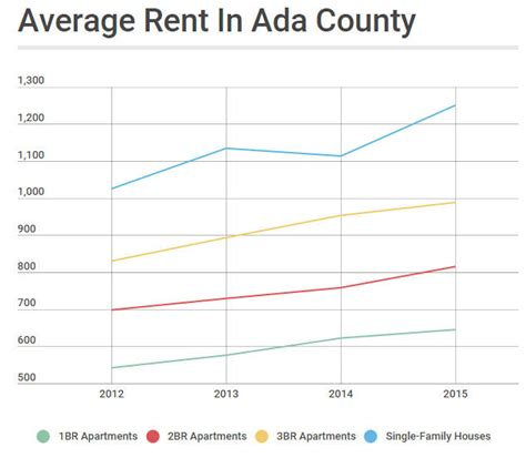 average rent by state listen the treasure valley is in a low income housing