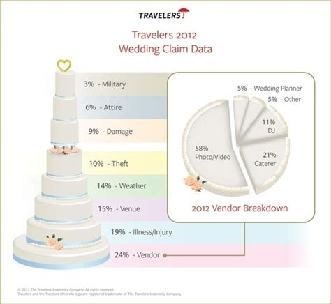 Wedding Planner Insurance by 13 Best Insurance Jevel Wedding Planning Images On