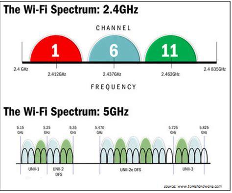 order spectrum wifi let s talk wireless part 1