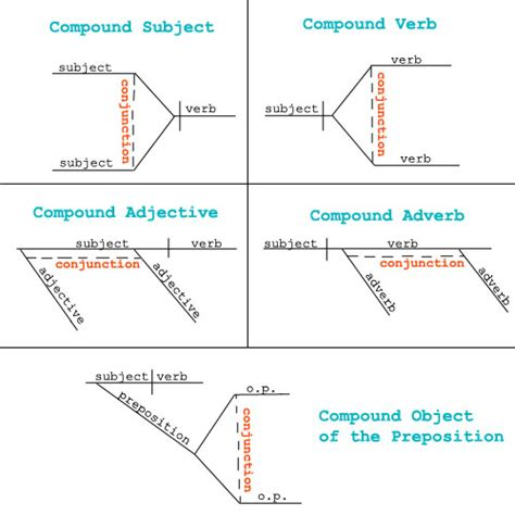 how do you diagram a sentence globalscholar chapter 4 coordinating conjunctions