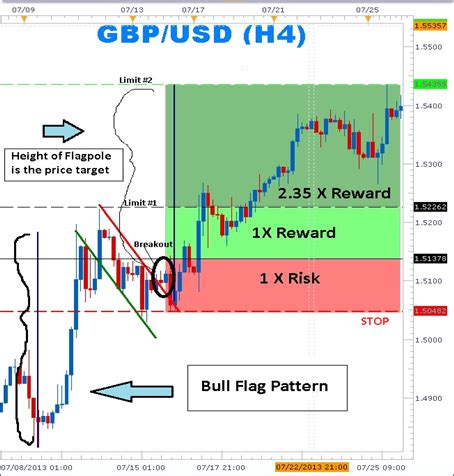 chart pattern forex trading learn forex learn how to trade the 1 chart pattern the