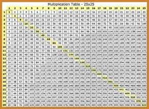 multiplication table 1 30 notary letter