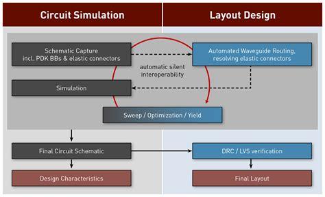layout design methods vpitoolkit pdk