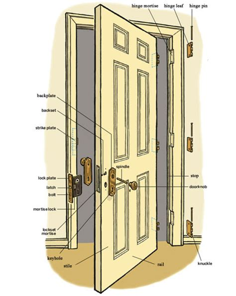 door jamb diagram door size diagram door free engine image for user manual