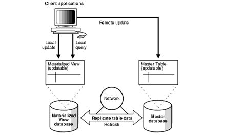 oracle tutorial materialized views replicating data using materialized views