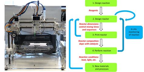 3d printing technology the prescription for the future forbes india in the future your dealer will be a printer vice