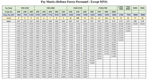 7cpc for pension ex serviceman latest news ex servicemen welfare pay matrix table for defence