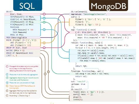 Db Vs Mongo Db by Moving From Sql Server To Mongodb