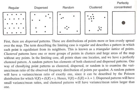pattern distribution definition gis outline grossmont college