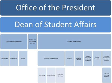 Office Of Student Affairs by Student Affairs Gateway Community College