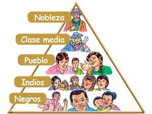Removing A Moen Kitchen Faucet Single Handle piramide social de america colonial ciencias sociales