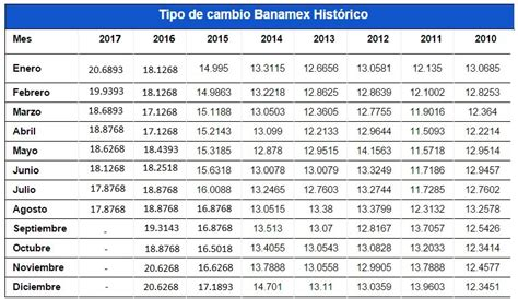 cotizacion euro dolar banco de espa a tipo de cambio banamex consulta su cotizaci 243 n rankia