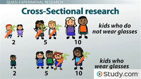 Cross Sectional Approach Psychology by Research Designs Quasi Experimental Studies