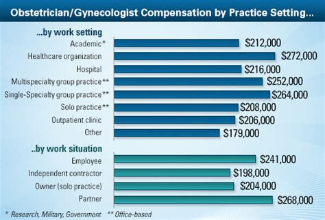 medical assistant salary in 2017
