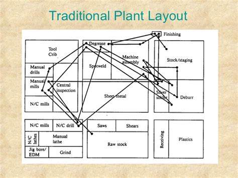 layout design lean manufacturing 16 lean manufacturing