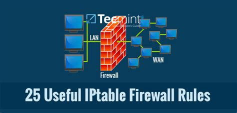 ip software for linux 25 useful iptable firewall every linux administrator