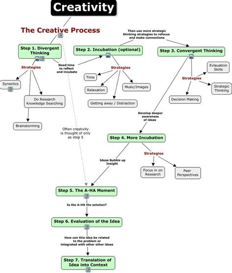 design thinking yes and 339 best design thinking resources images on pinterest