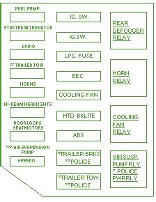 1999 Ford Crown Victoria Under The Hood Fuse Box Diagram