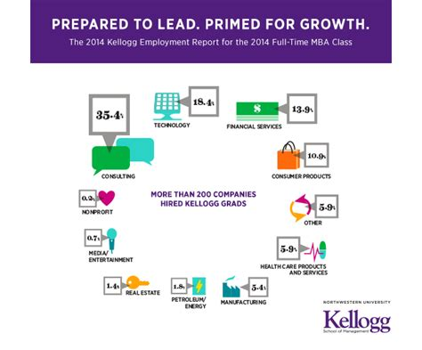 Kellogg Mba Employment Report by More Than 200 Companies Hired Kellogg Graduates In 2014