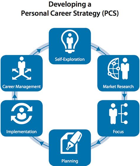 Guide To Managing Your Career Wharton Mba Career Management by Personal Career Strategy Smeal Mba Student Exchange