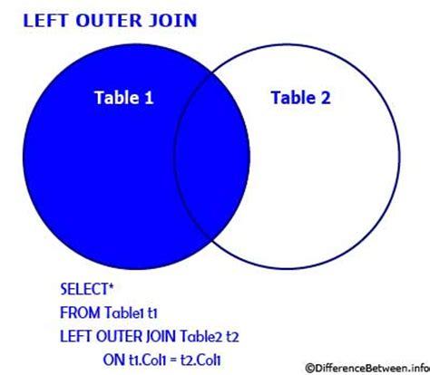 inner join left join difference between inner join and outer join inner join